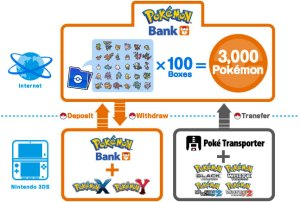 Flow Chart for Pokémon Bank