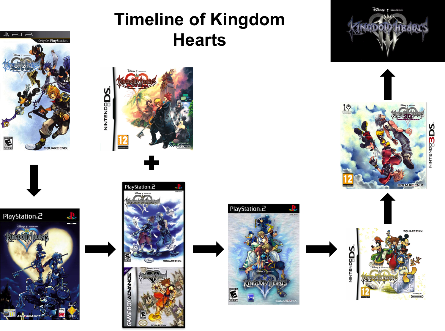 List of Kingdom Hearts media - Wikipedia