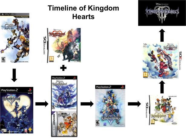 Kingdom Hearts Timeline