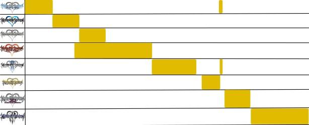 Kingdom Hearts Overlapping Timeline (image courtesy of Reddit user/u/Farelsien)